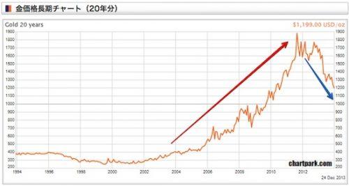 金価格20年分