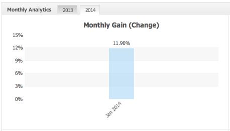 2014年収益率