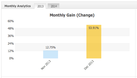2013年収益率