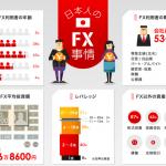 平均投資額は116万円※日本人のFX事情が興味深い