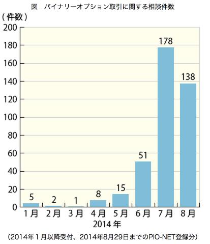 バイナリーオプション取引に関する相談件数