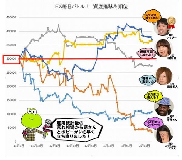 トレード成績グラフ