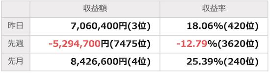 Yahoo!ファイナンス10