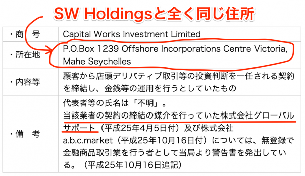 Capital Works Investment Limitedに対する警告