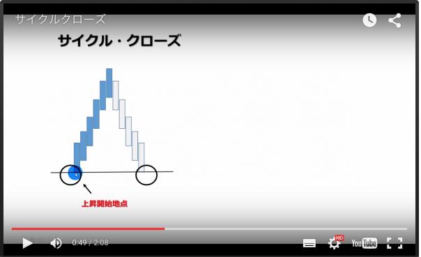 FlashZoneFXサイクルクローズ解説動画