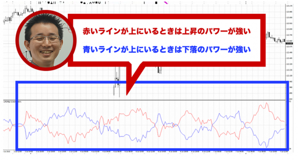 ニュートンFXのチャート