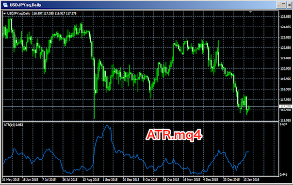 ATRをチャートに表示