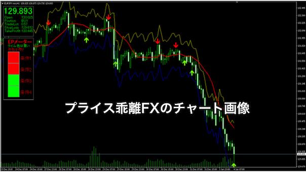 プライス乖離FXのチャート画像