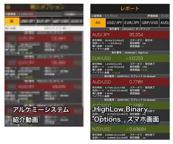 アルケミーシステムとHighLow Binary Options