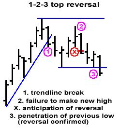 Top-reversal