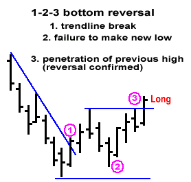 bottomforex-reversal