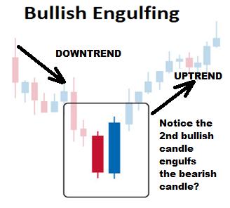 Bullish-Engulfing-Pattern-Forex-Trading-Strategy
