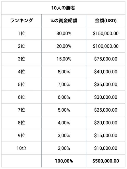FXワールドチャンピオンシップ決勝ラウンド賞金
