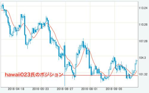 USDJPY日足チャート