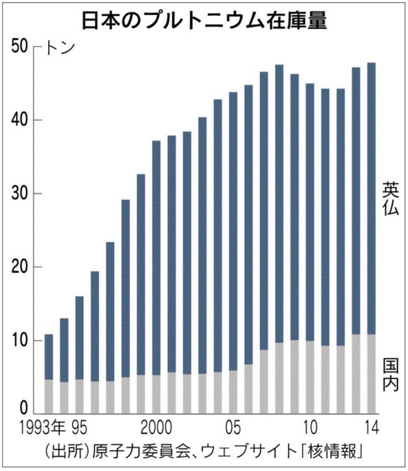 日本のプルトニウム在庫量