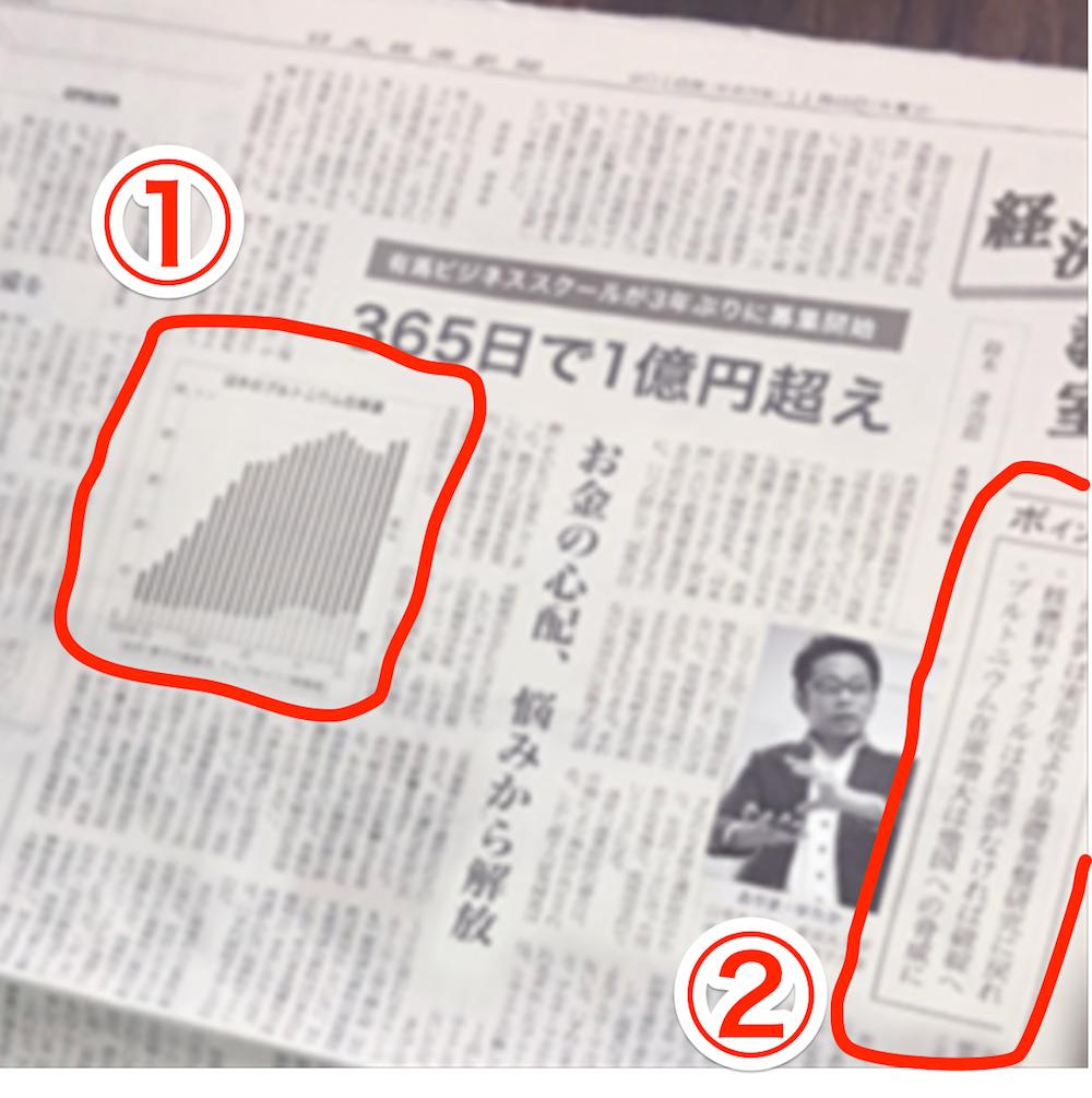 有馬温氏が日経新聞を捏造