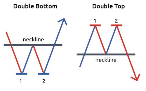Double top/Double bottom