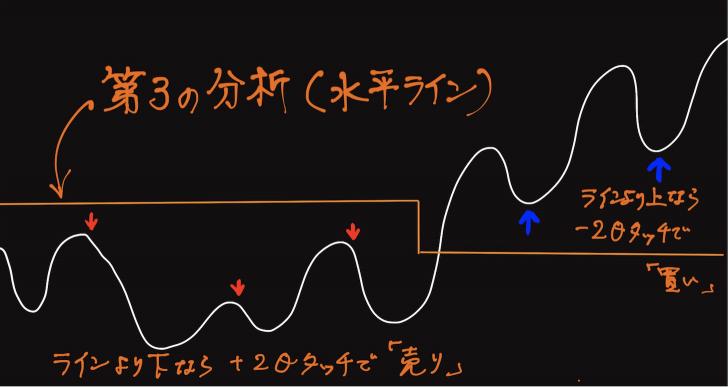 スマート・プロフェッショナルFX 第三の分析(水平ライン)
