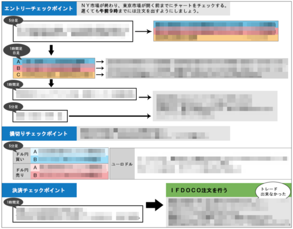 岡安盛男のFX極|トレードチェックポイントシート(PDF)