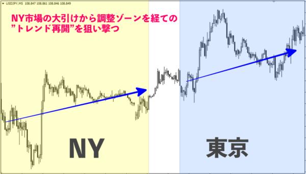 NY市場〜東京市場|上昇トレンド