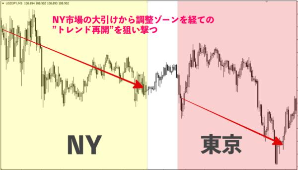 NY市場〜東京市場|下落トレンド
