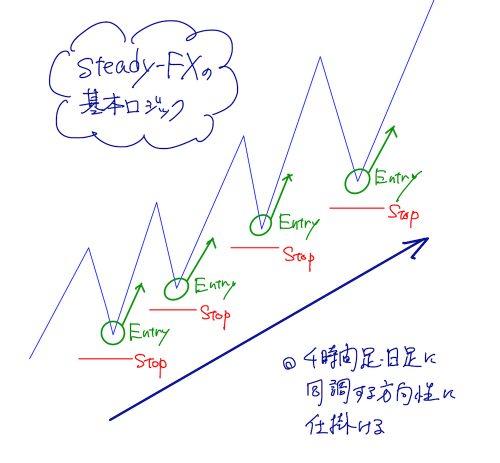 steady-FXの基本ロジック
