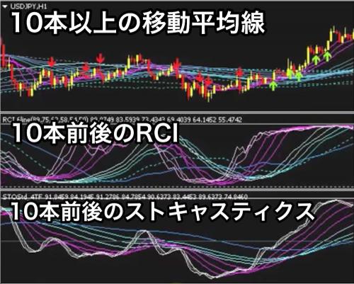 MA・RCI・ストキャスを重ね合わせたチャート