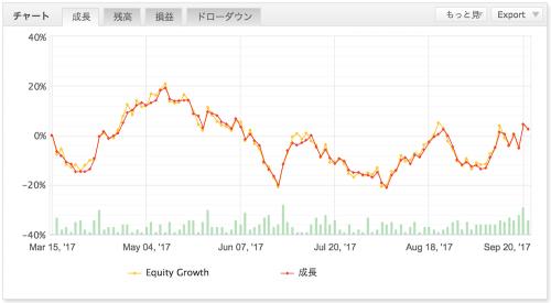 MultiAgent(初期資金100万円 1万通貨 ✕ max.8ポジション)