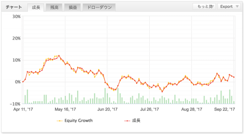 MultiAgent(初期資金1000万円、3万通貨 ✕ max.8ポジション)