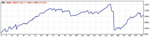 ドルスキャワールドFXオート2014年(1分足)