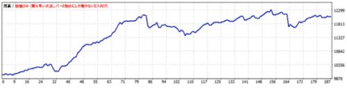 ドルスキャワールドFXオート2012年(1分足)