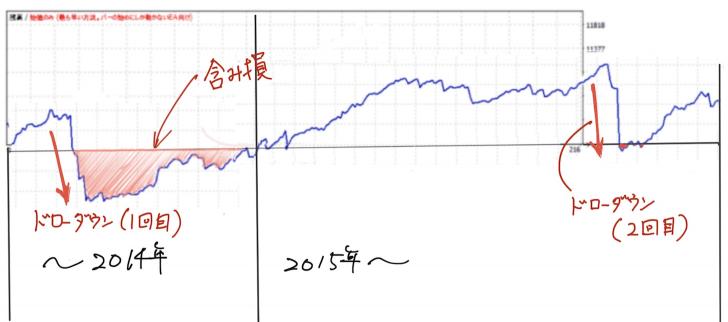 ドルスキャワールドFXオートの含み損シミュレーション その2