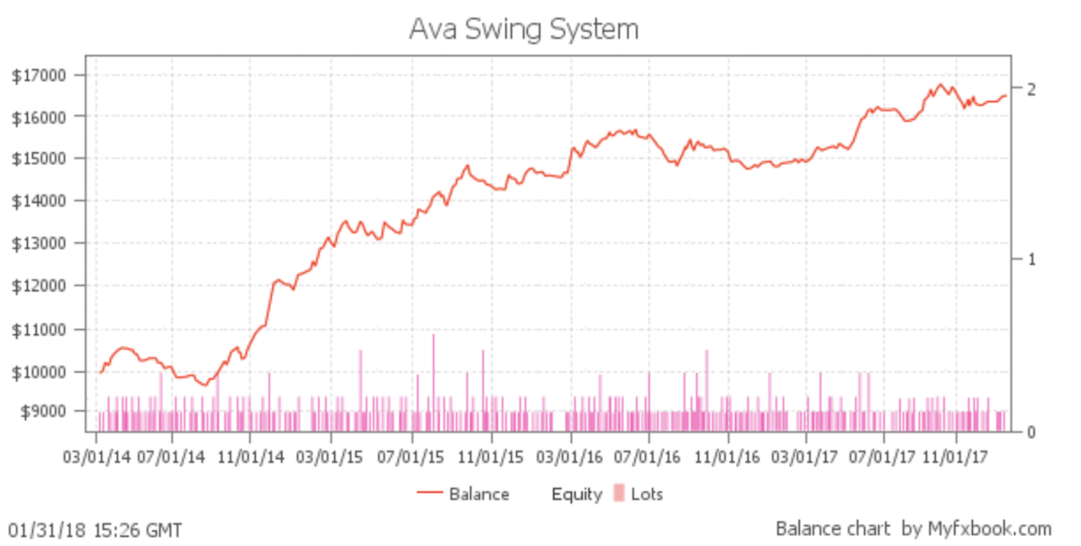 Ava Swing Systemの稼働状況