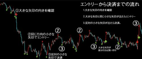 東京オンリーFXチャート