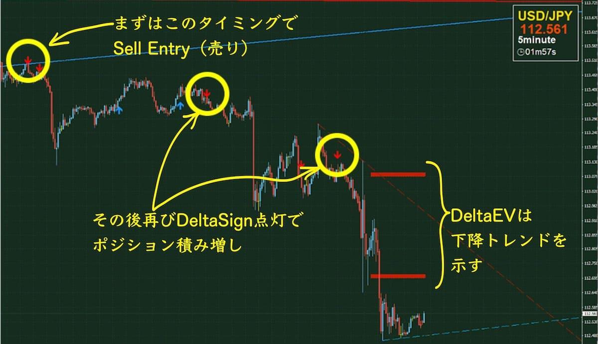 イサムデルタFXのチャートその3(売りシグナル)