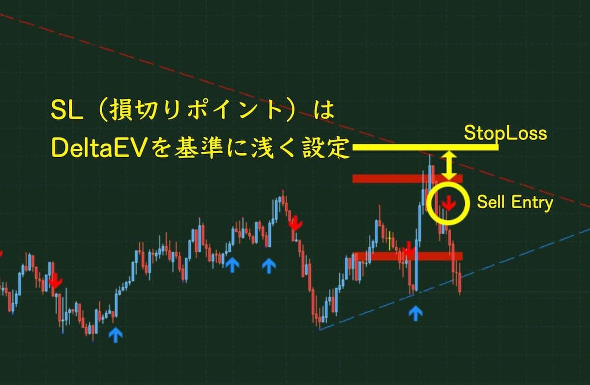 イサムデルタFXのチャートその3(損切りライン)