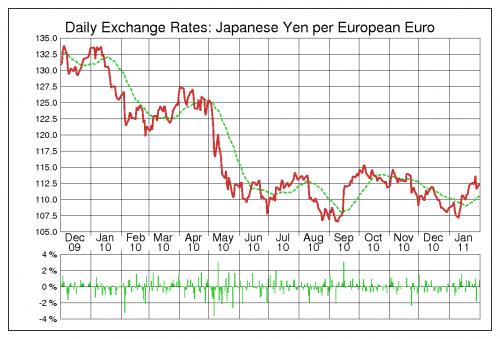 出典:為替ラボ ユーロ円(EUR/JPY) 2010年