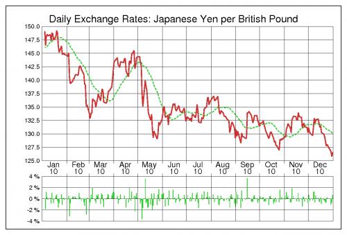 出典:為替ラボ ポンド円(GBP/JPY) 2010年