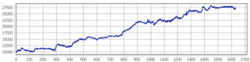 トレテンワールドFX EAバックテスト結果(3通貨合算)
