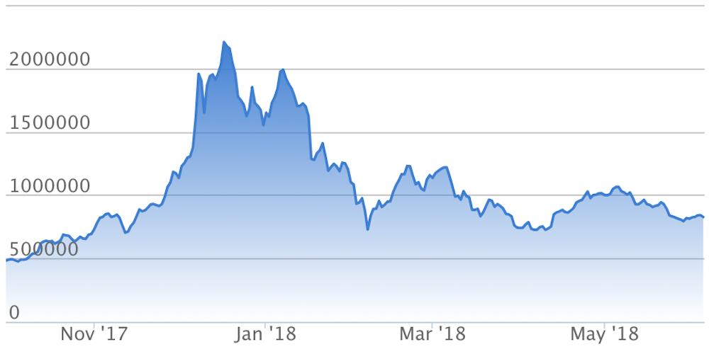 ビットコイン/円 チャート