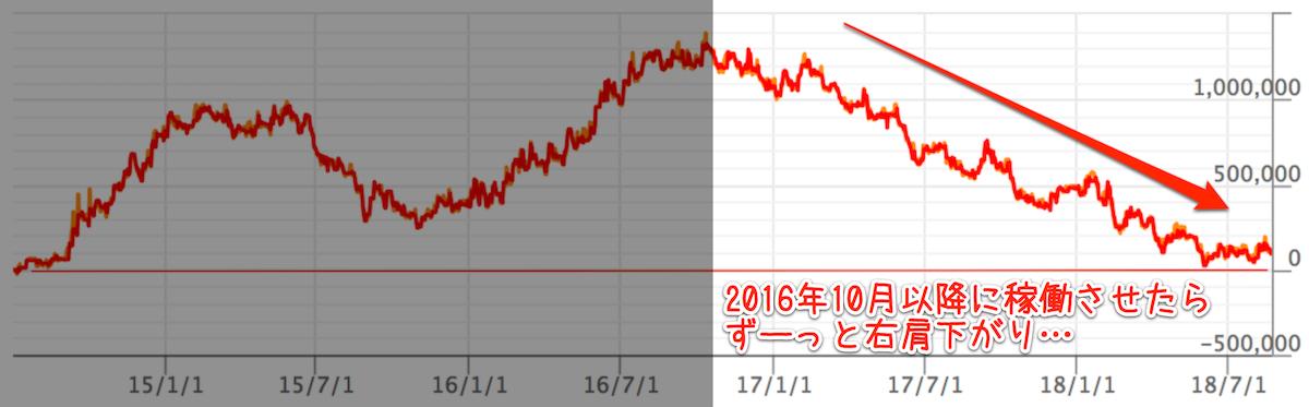 SCH-Trend systemを2016年10月以降に可動させたらずっと右肩下がりだ