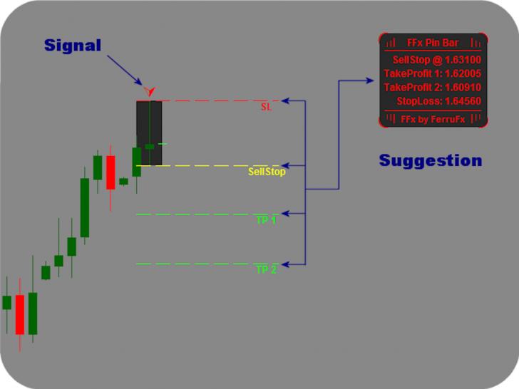 ffx-pinbar-setup-alerter