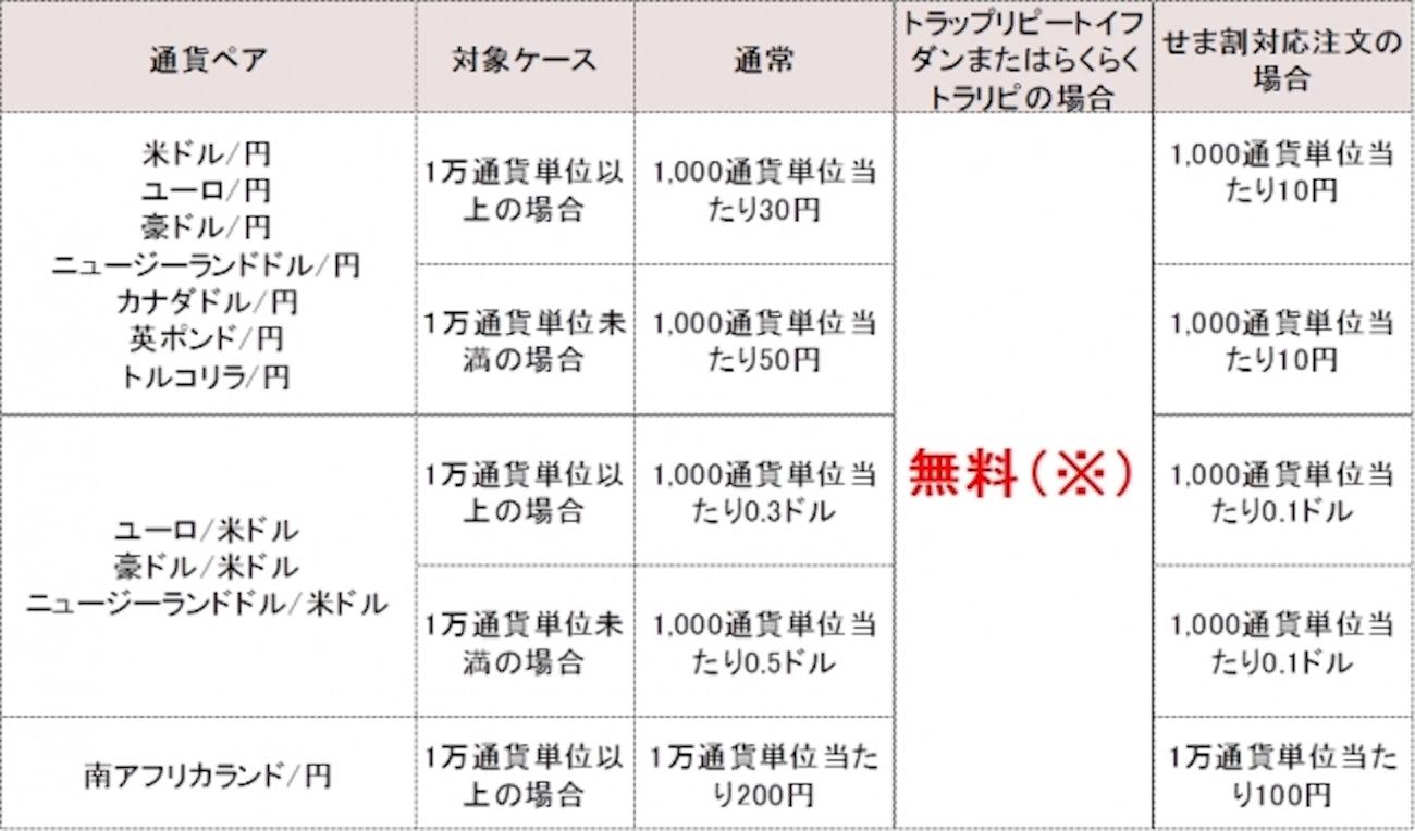 マネースクエア FXオリジナル注文『トラリピ』の手数料無料化を9月29日(土)より開始