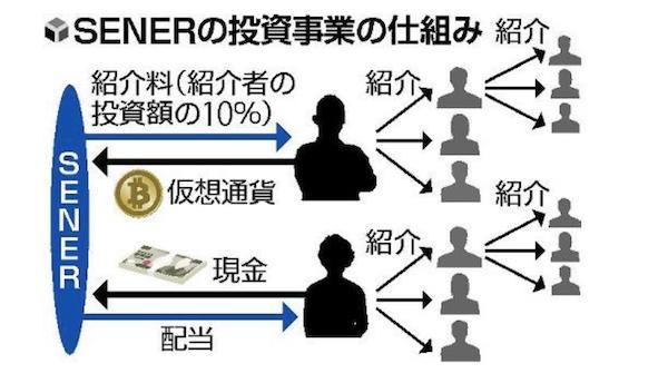 SENERの投資事業の仕組み