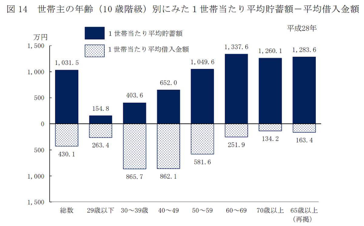 世帯主の年齢(10 歳階級)別にみた1世帯当たり平均貯蓄額-平均借入金額