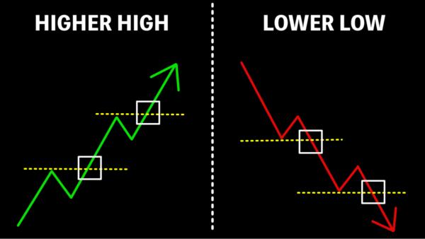 Higher Highs(HH=高値)とLower Lows(LL=安値)