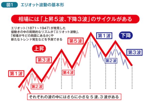FXオンライントレードの外為オンラインHOME   FX 実戦チャート術