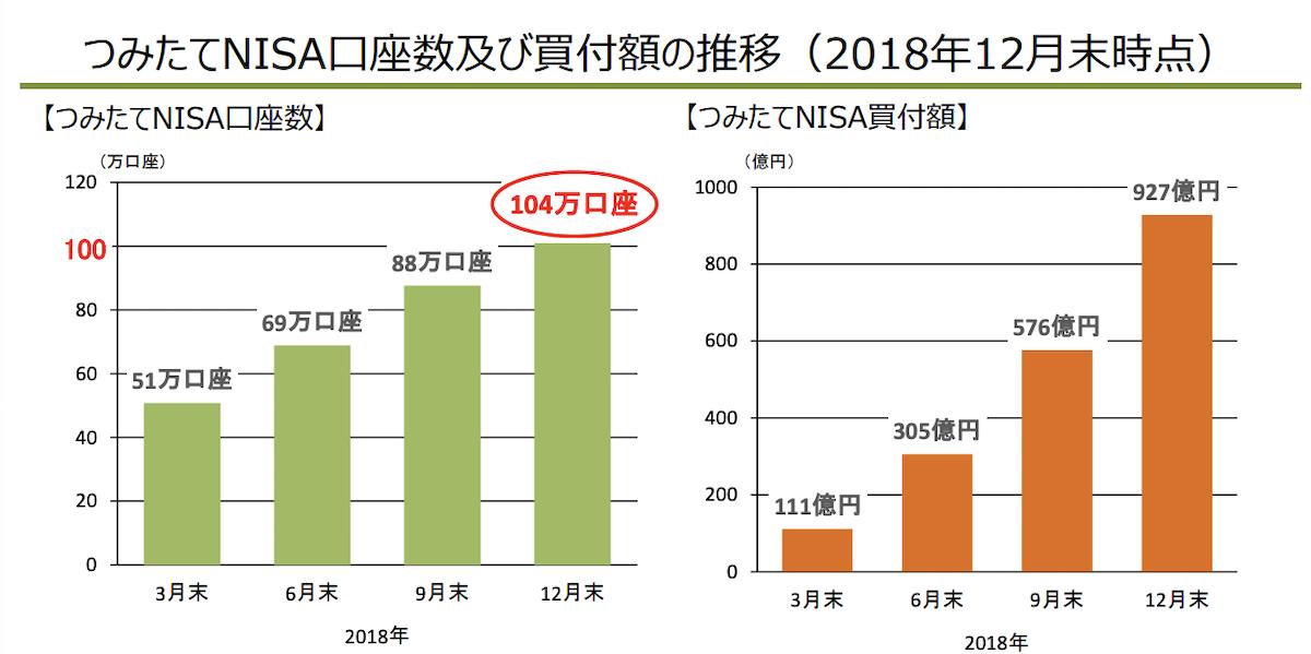 金融庁「つみたてNISA 100万口座突破!」PDF