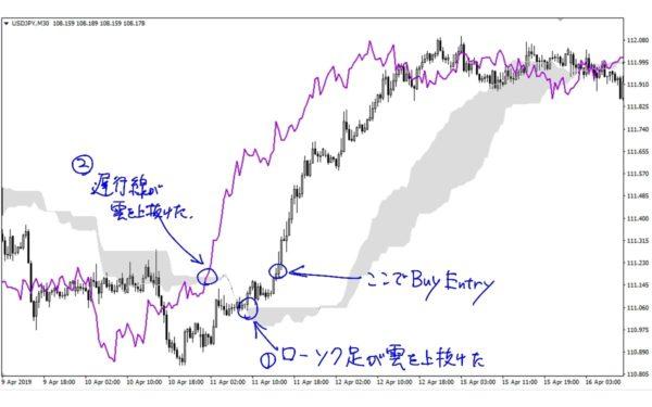 一目均衡表シンプルトレード|買いENTRY その1