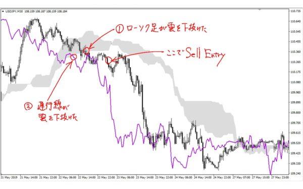 一目均衡表シンプルトレード|売りENTRY その2